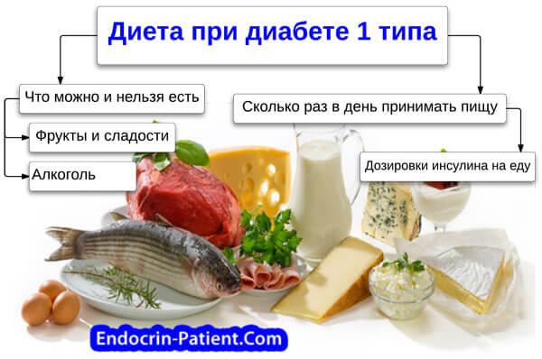 Продукты полезные при сахарном диабете 1 типа