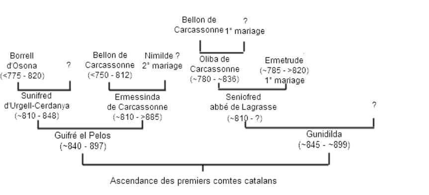 """Résultat de recherche d'images pour """"Seniofred"""""""