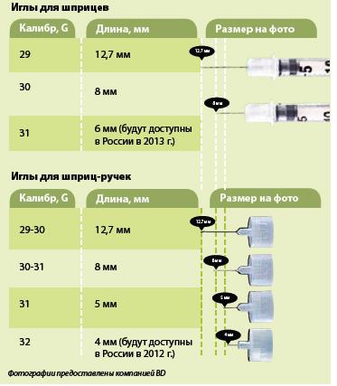 Диаметр игл для инсулина