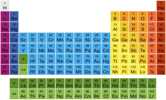 Tableau périodique des éléments(les atomes sont classé par le nombre de protons que contiennent leur noyaux)