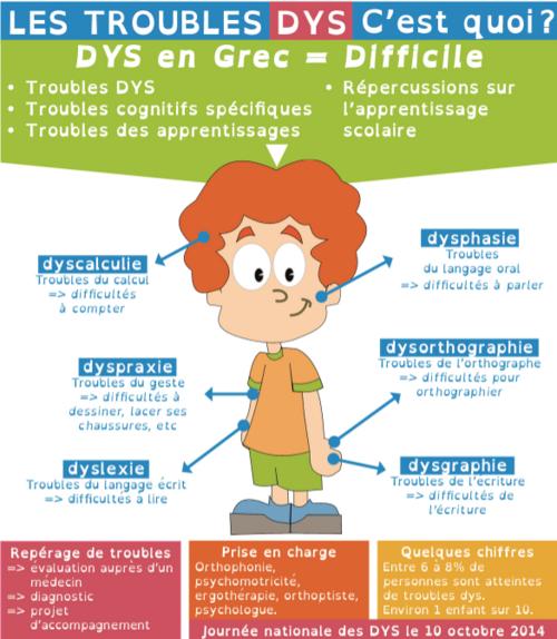 Dyspraxie, dyslexie, dysgraphie et dyscalculie