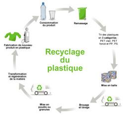 Les procédés de recyclage