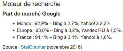 Parts de marché de Google en 2016