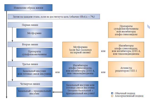 Лекарства при сахарном диабете