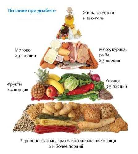 Продукты запрещ нные при сахарном диабете 2 типа