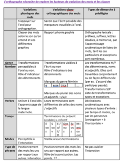 Facteurs de variation des mots