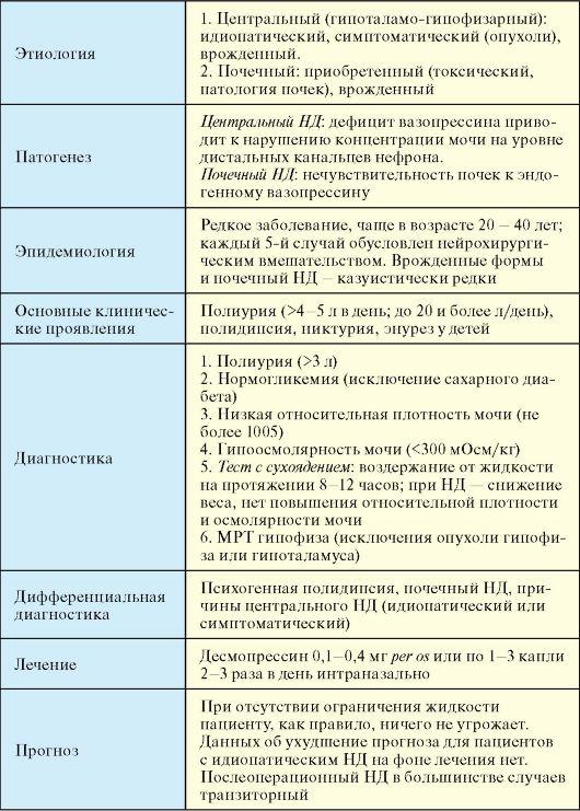 Несахарный диабет симптомы у детей диагностика