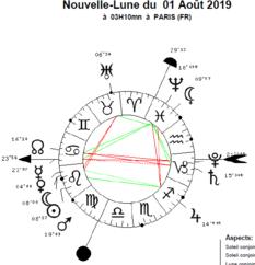 Lunaison du 01 au 29 aout 2019