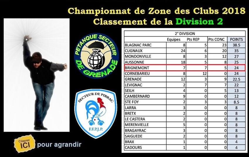 Classement du C.Z.C 2018 Division 1 - Division 2 et féminines