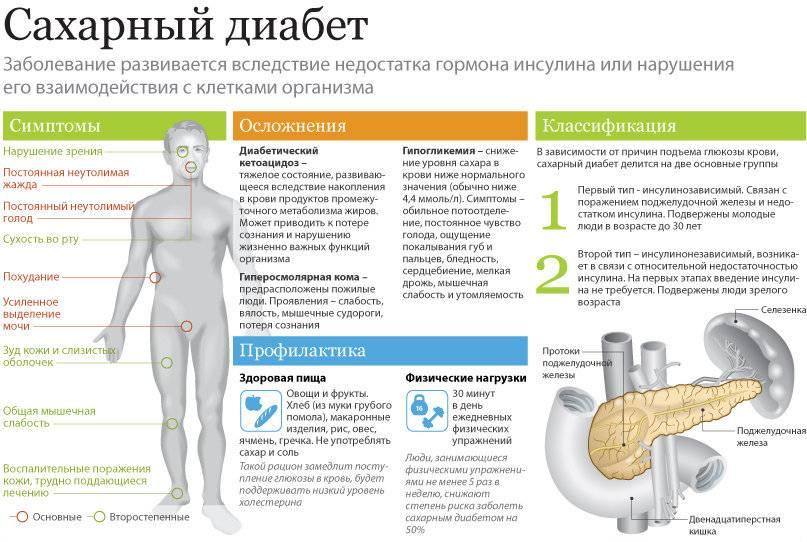 При панкреатите сахарный диабет симптомы лечение