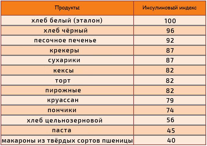 Список продуктов по содержанию инсулина