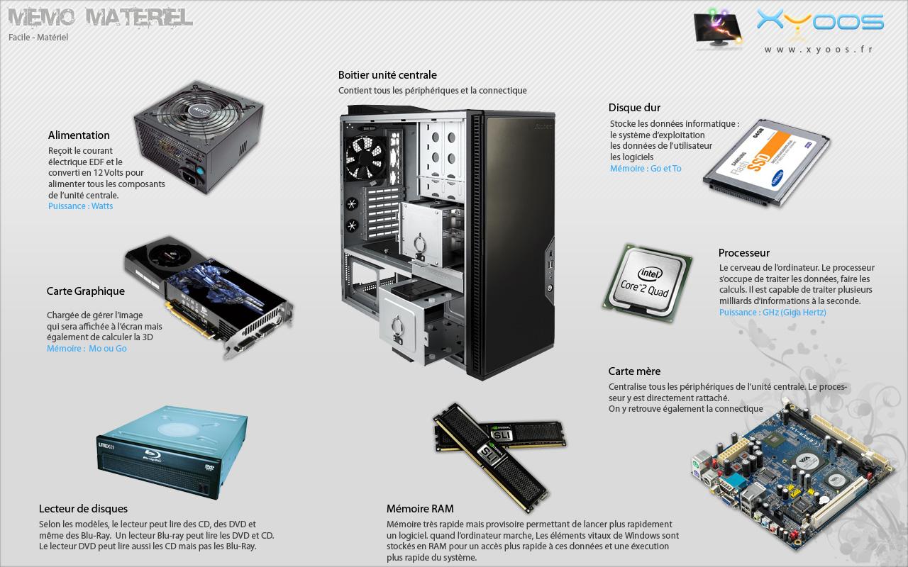 Préférence L'ordinateur et ses périphériques - Pôle Multimédia de Montereau ZU46